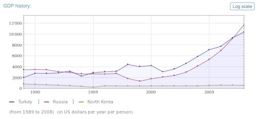 Bruttoinlandprodukt von Russland, der Türkei und Nordkorea in US-Dollar pro Jahr und pro Person von 1989 bis 2008.