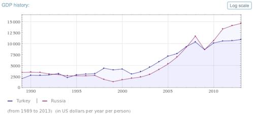 Bruttoinlandprodukt von Russland und der Türkei in US-Dollar pro Jahr und pro Person von 1989 bis 2013.
